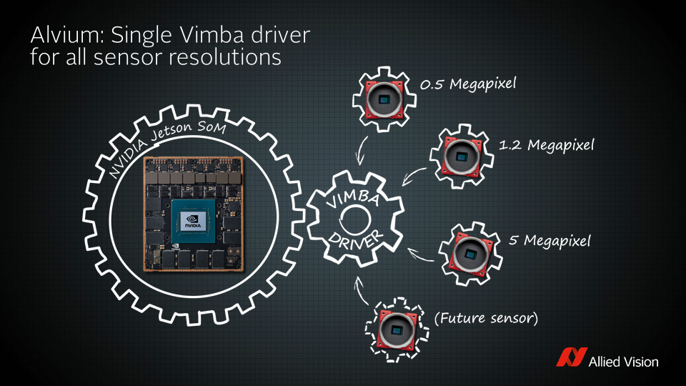 [Translate to Chinese:] Alvium: One driver for all sensor resolutions